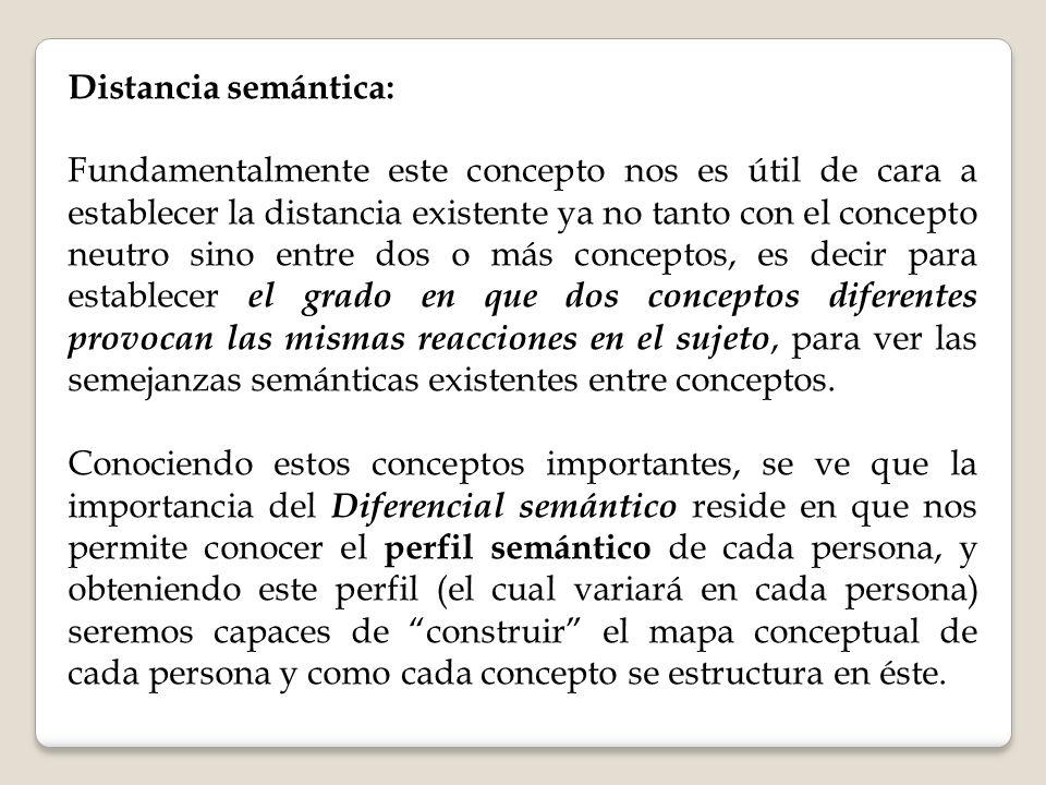 Distancia semántica: