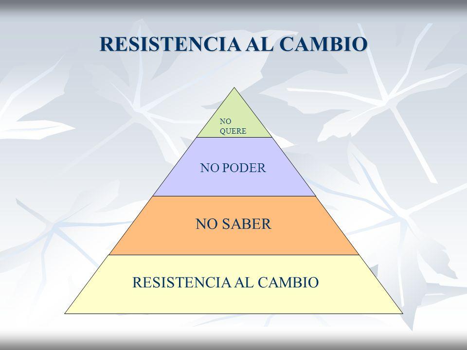 RESISTENCIA AL CAMBIO NO SABER RESISTENCIA AL CAMBIO NO PODER
