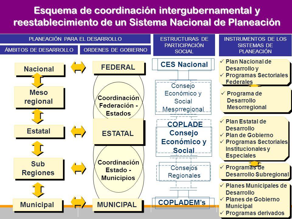 Esquema de coordinación intergubernamental y reestablecimiento de un Sistema Nacional de Planeación