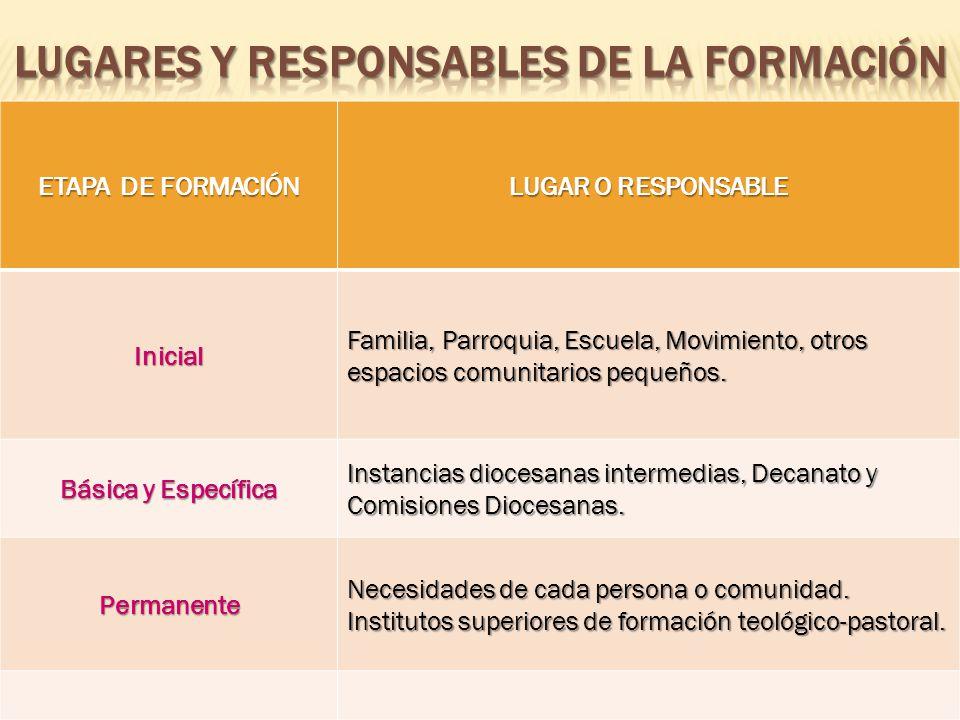 Lugares y responsables de la formación