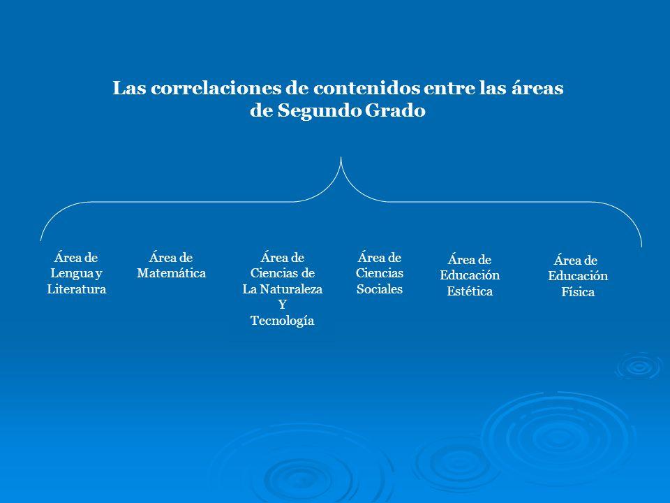 Las correlaciones de contenidos entre las áreas