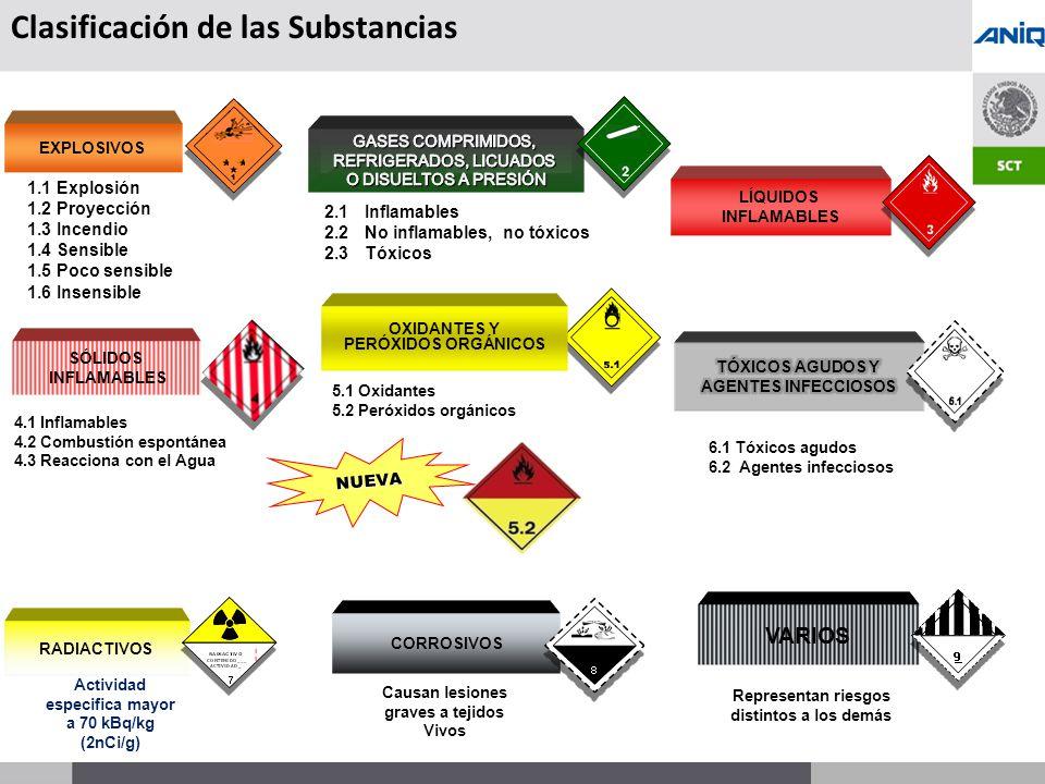 Clasificación de las Substancias