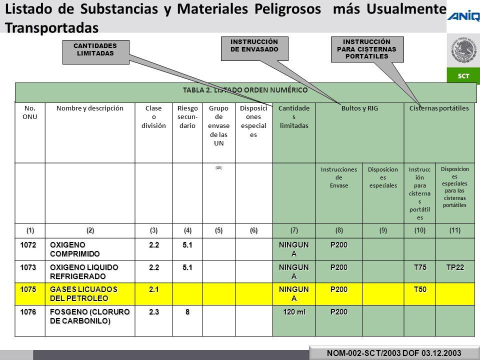 TABLA 2. LISTADO ORDEN NUMÉRICO Disposiciones especiales