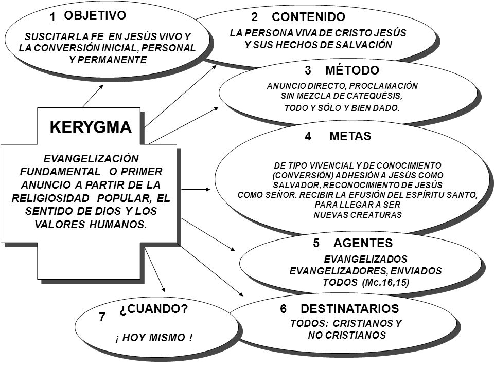KERYGMA 1 2 CONTENIDO 3 MÉTODO 4 METAS 5 AGENTES ¿CUANDO 6