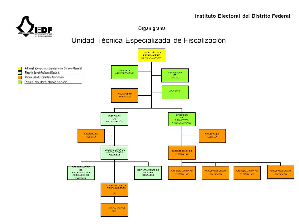 Unidad Técnica Especializada de Fiscalización