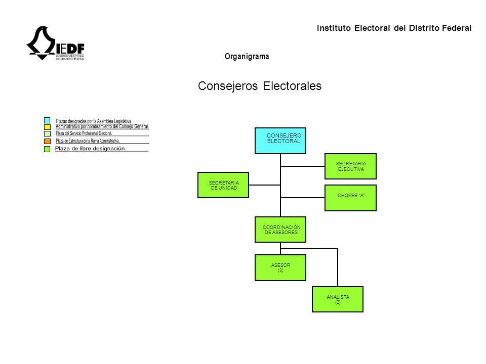 Consejeros Electorales