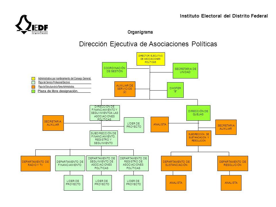 Dirección Ejecutiva de Asociaciones Políticas