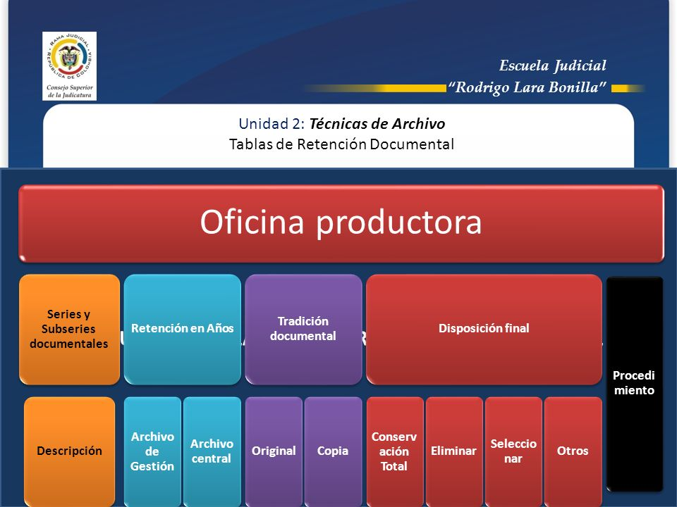 ESTRUCTURA DE LA TABLA DE RETENCIÓN DOCUMENTAL