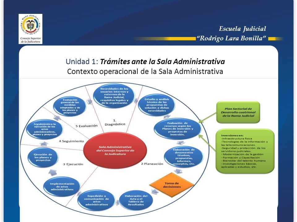 Escuela Judicial Rodrigo Lara Bonilla Unidad 1: Trámites ante la Sala Administrativa Contexto operacional de la Sala Administrativa.