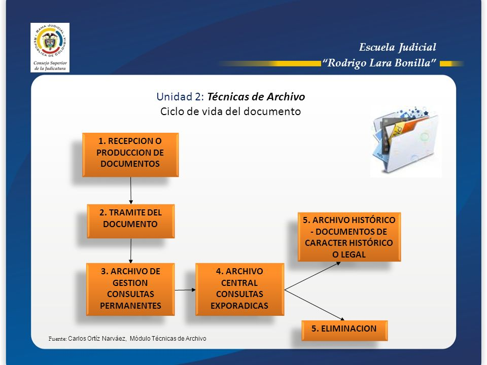 Unidad 2: Técnicas de Archivo Ciclo de vida del documento