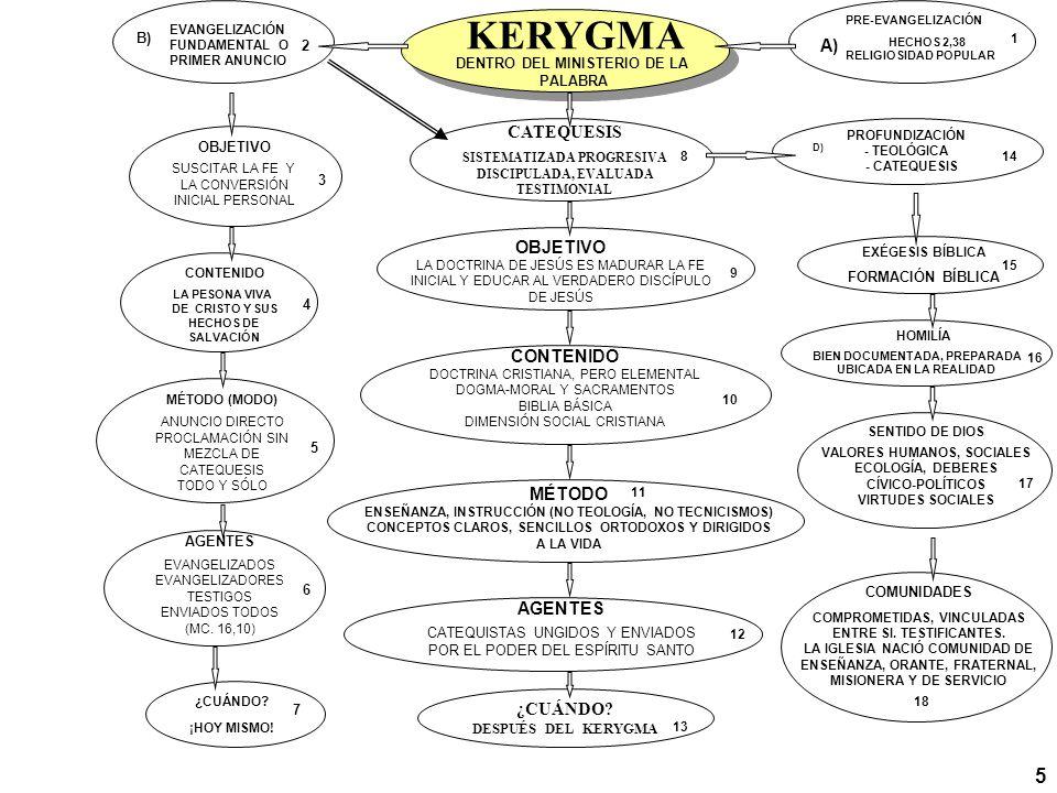 KERYGMA 5 A) CATEQUESIS OBJETIVO CONTENIDO MÉTODO AGENTES ¿CUÁNDO B)