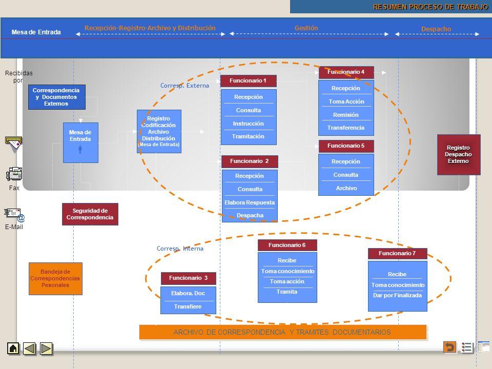 Procedimientos  Mapa @ RESUMEN PROCESO DE TRABAJO