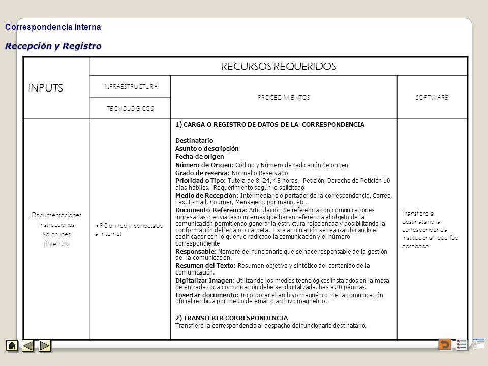 INPUTS RECURSOS REQUERIDOS Correspondencia Interna