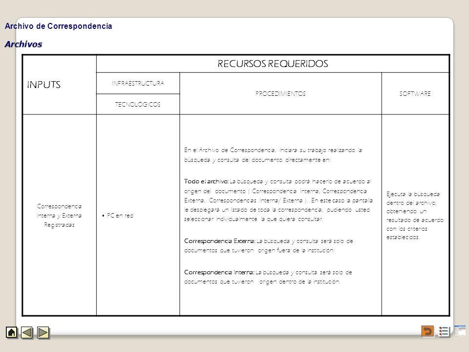 INPUTS RECURSOS REQUERIDOS Archivo de Correspondencia Archivos