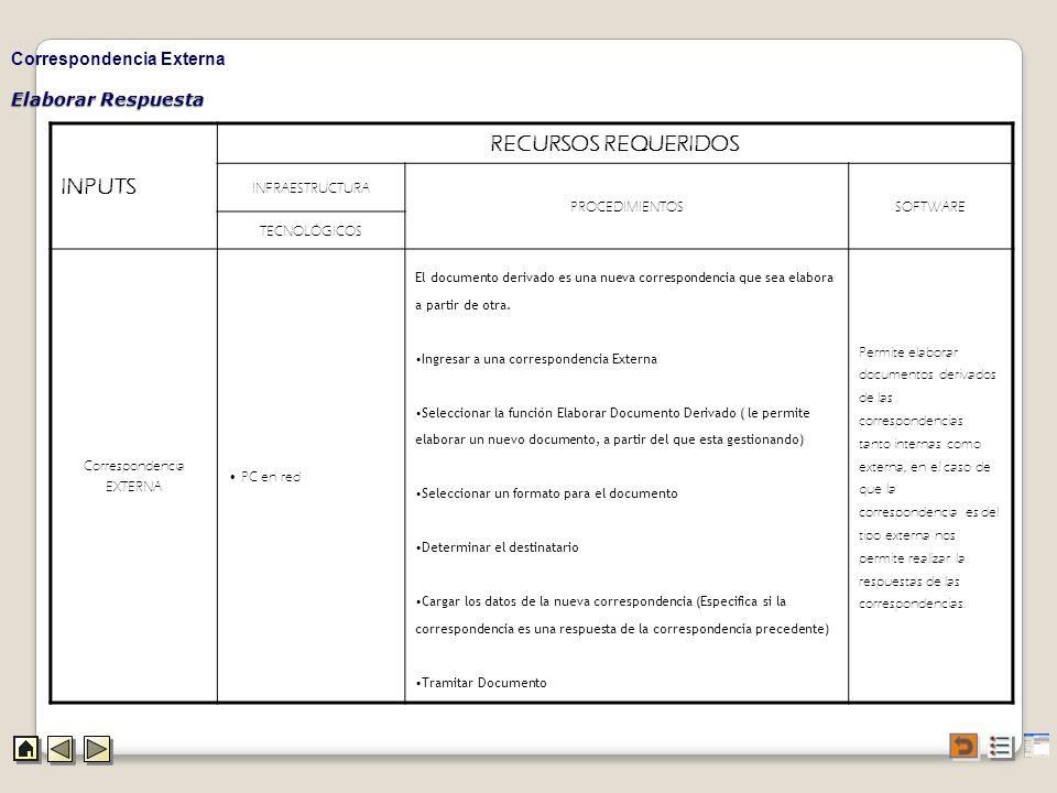 INPUTS RECURSOS REQUERIDOS Correspondencia Externa Elaborar Respuesta