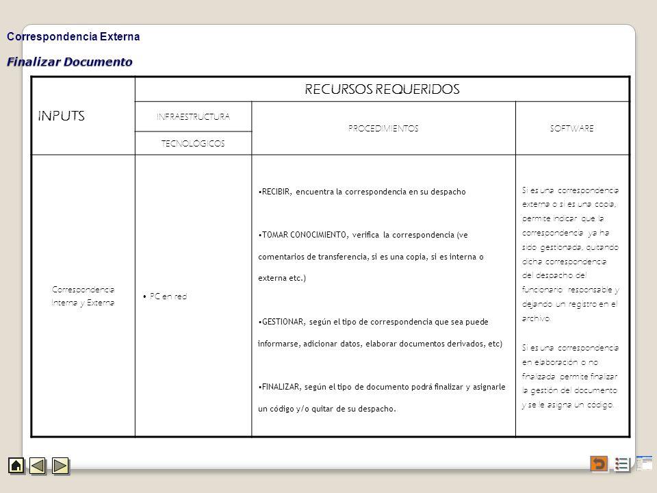 INPUTS RECURSOS REQUERIDOS Correspondencia Externa Finalizar Documento