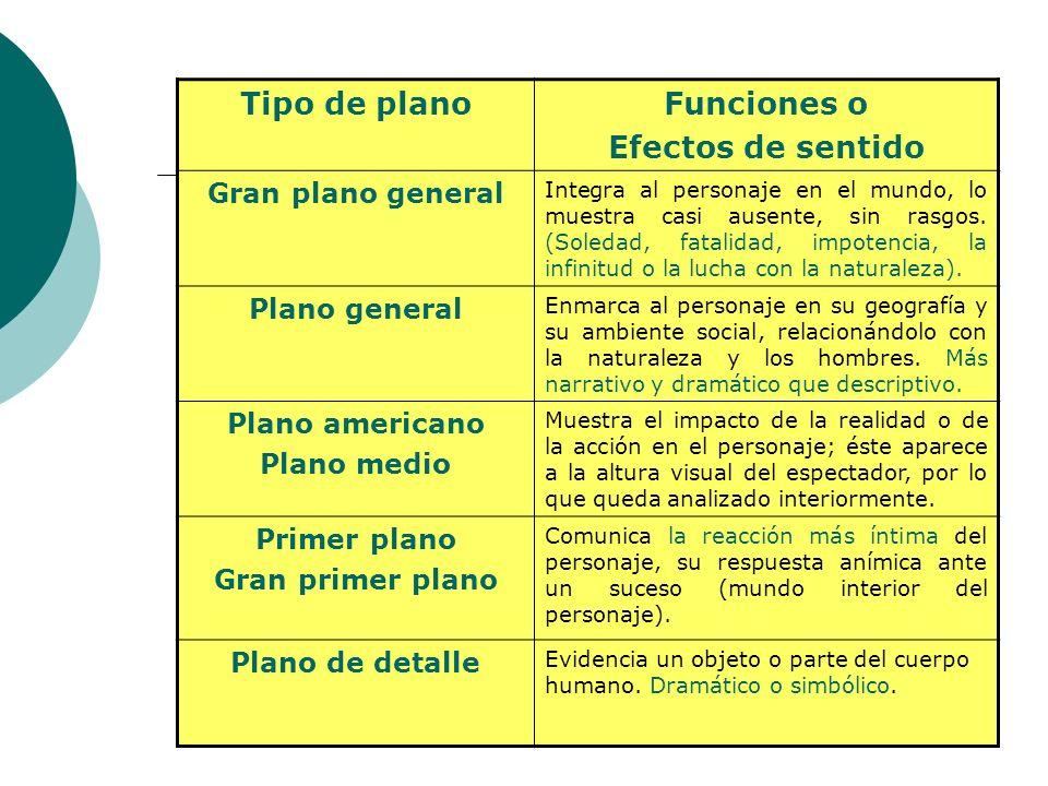 Tipo de plano Funciones o Efectos de sentido