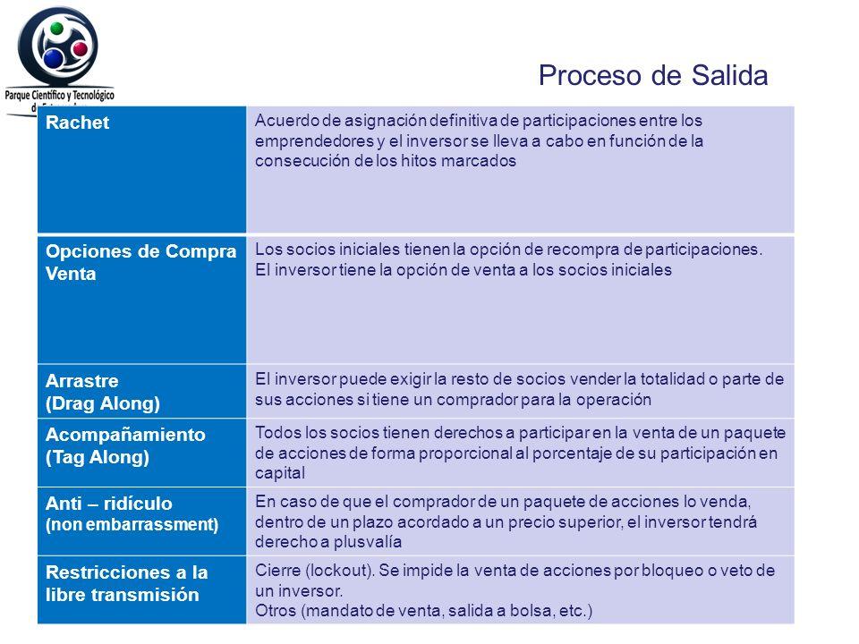 Proceso de Salida Rachet Opciones de Compra Venta Arrastre