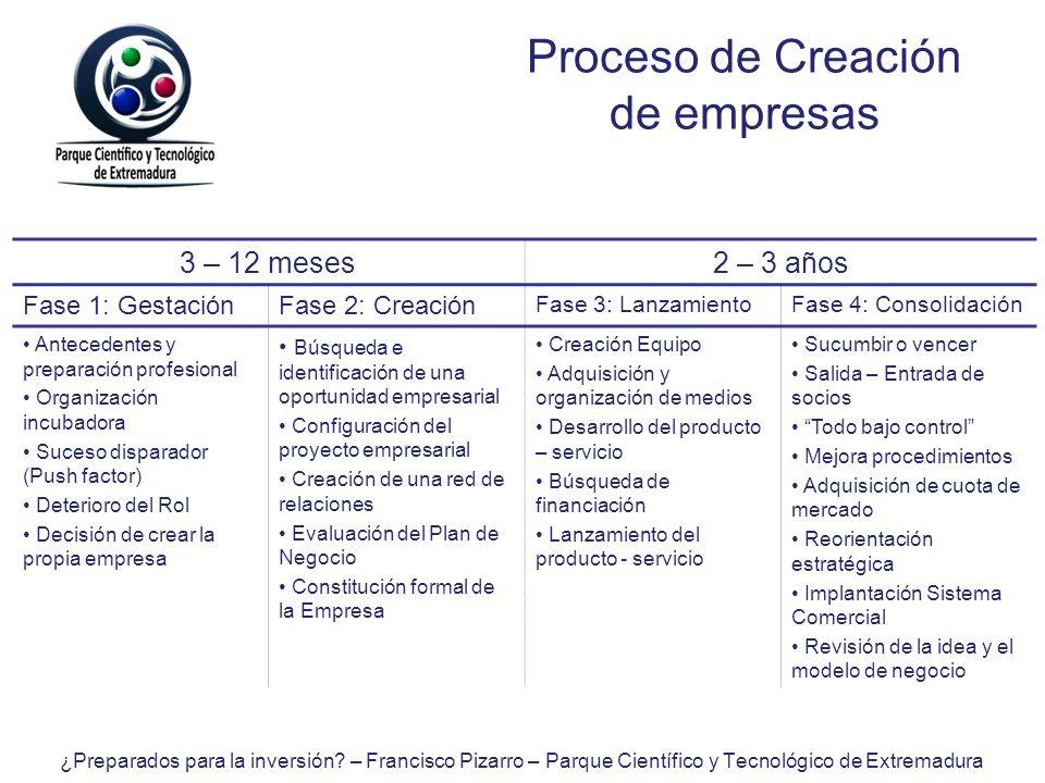 Proceso de Creación de empresas 3 – 12 meses 2 – 3 años