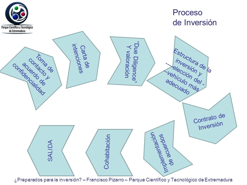 Proceso de Inversión Carta de intenciones Due Diligence Y valoración