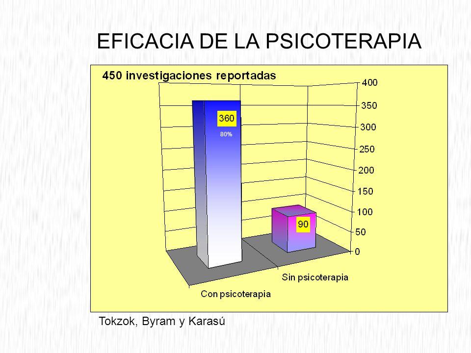 EFICACIA DE LA PSICOTERAPIA