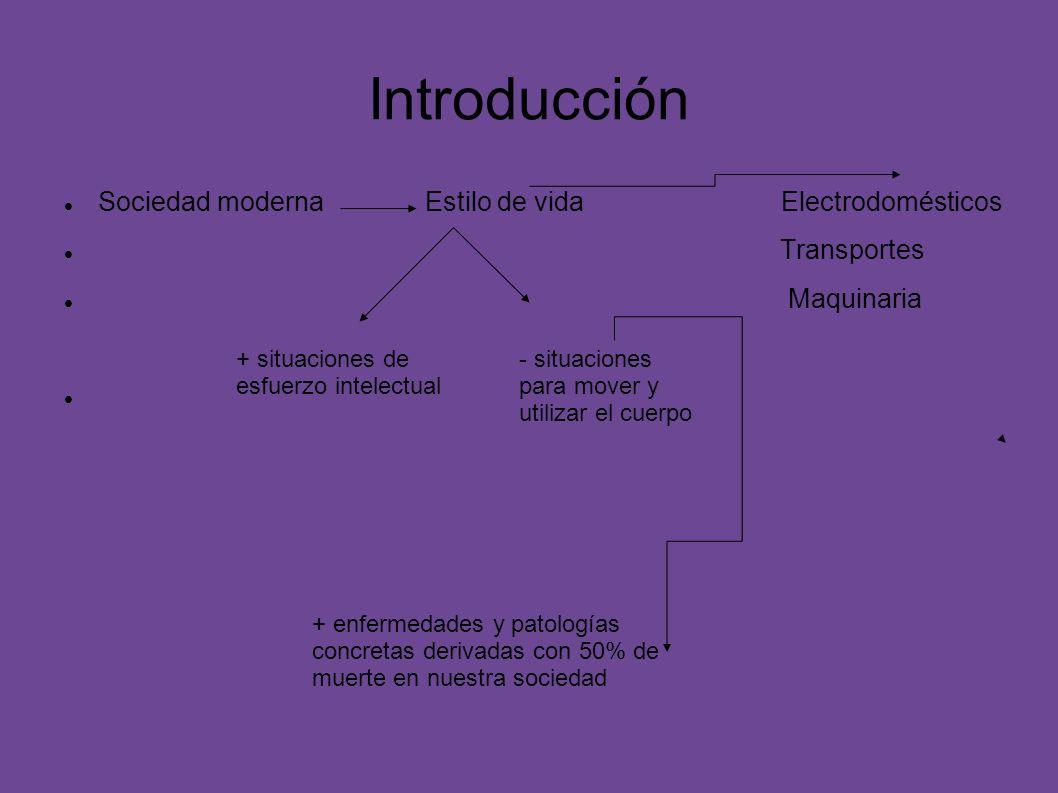 Introducción Sociedad moderna Estilo de vida Electrodomésticos