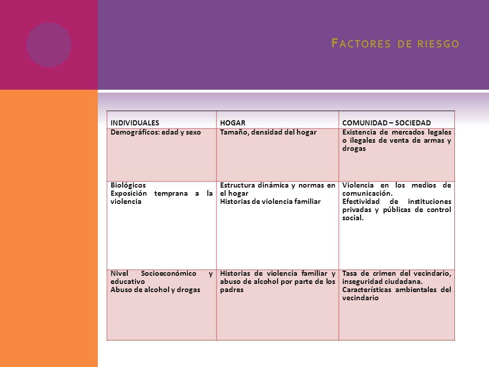 Factores de riesgo INDIVIDUALES HOGAR COMUNIDAD – SOCIEDAD