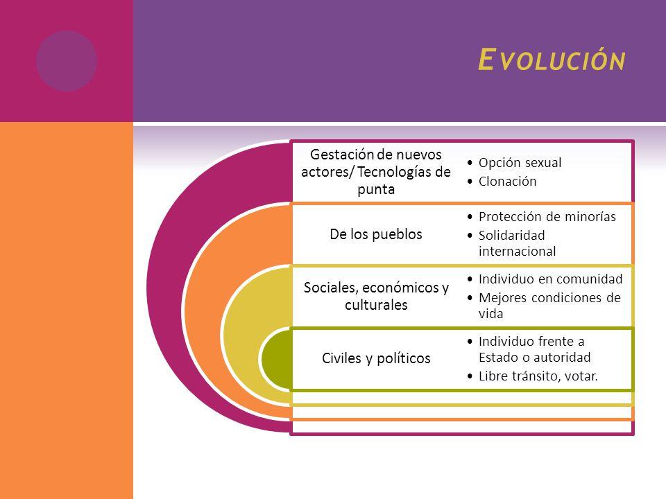Evolución Gestación de nuevos actores/ Tecnologías de punta
