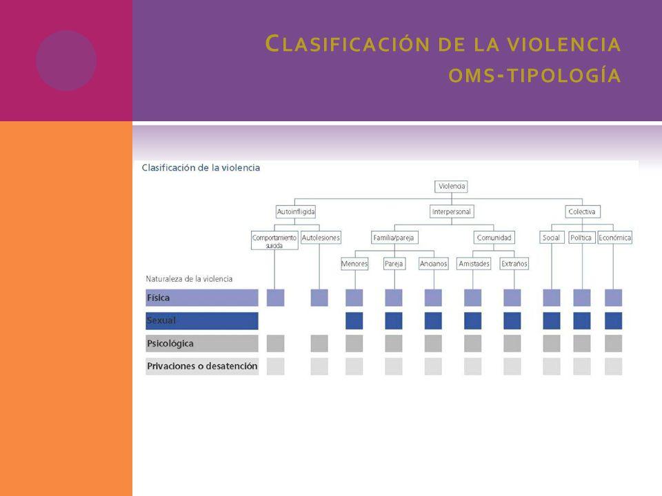 Clasificación de la violencia oms-tipología