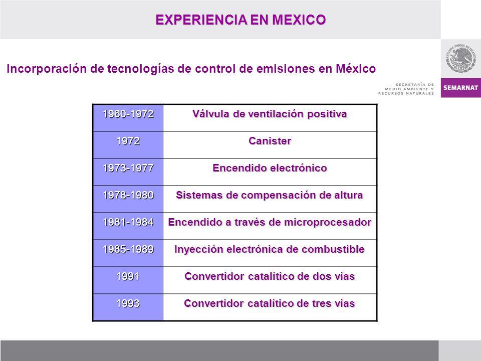 EXPERIENCIA EN MEXICO Incorporación de tecnologías de control de emisiones en México. 1960-1972. Válvula de ventilación positiva.