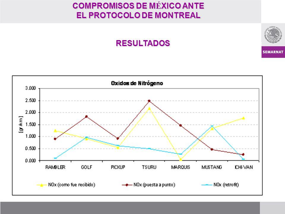 COMPROMISOS DE MÉXICO ANTE EL PROTOCOLO DE MONTREAL
