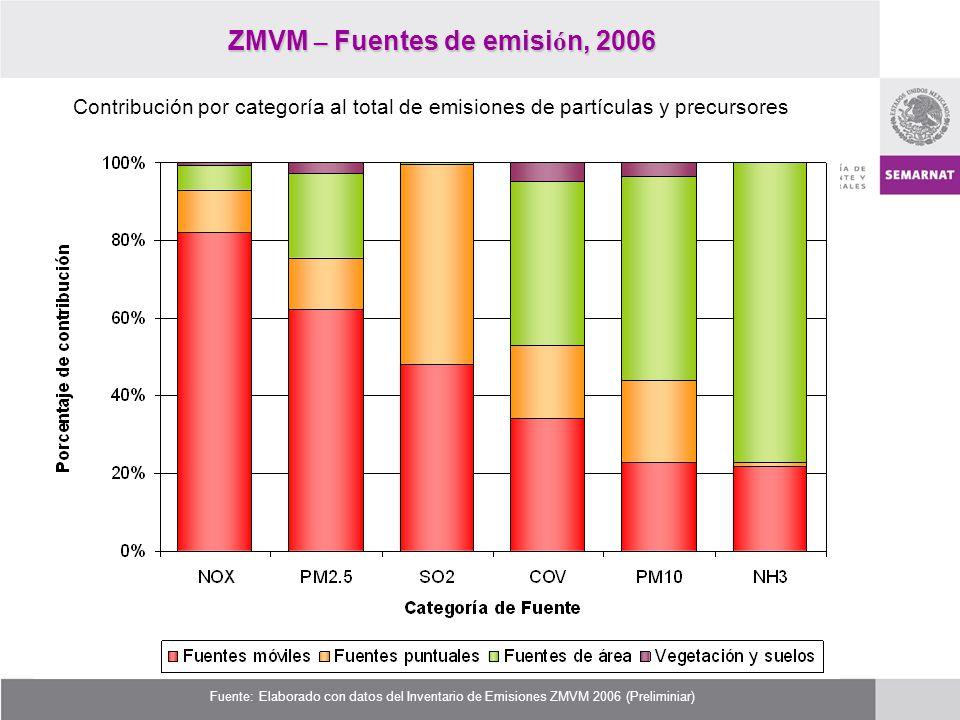 ZMVM – Fuentes de emisión, 2006
