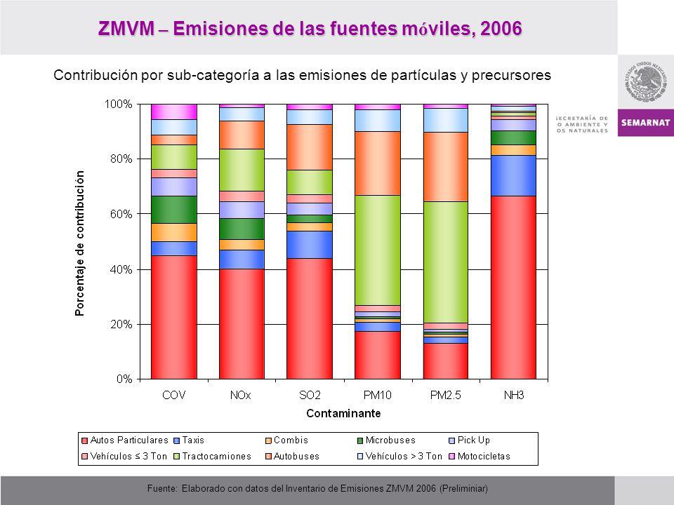 ZMVM – Emisiones de las fuentes móviles, 2006
