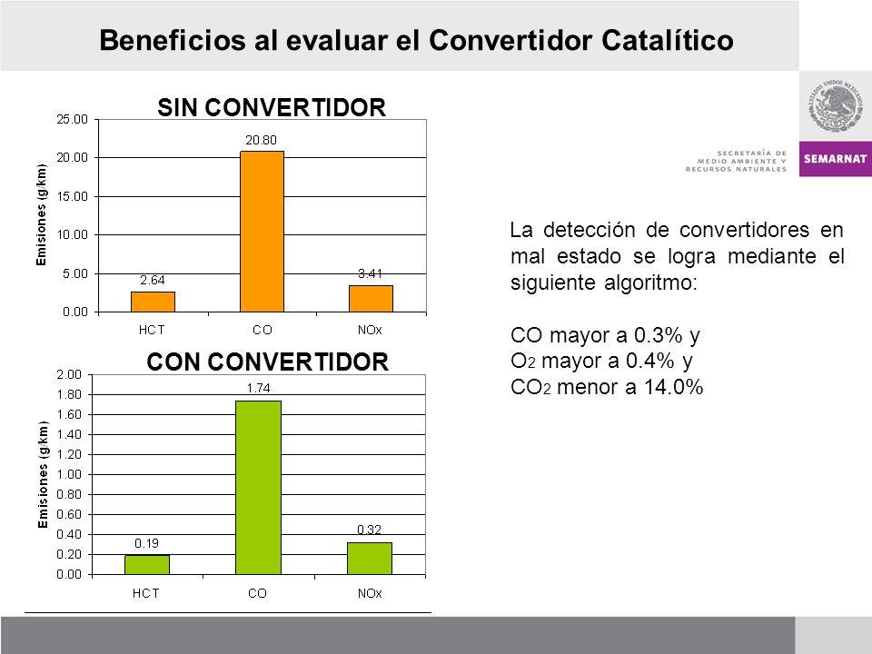 Beneficios al evaluar el Convertidor Catalítico