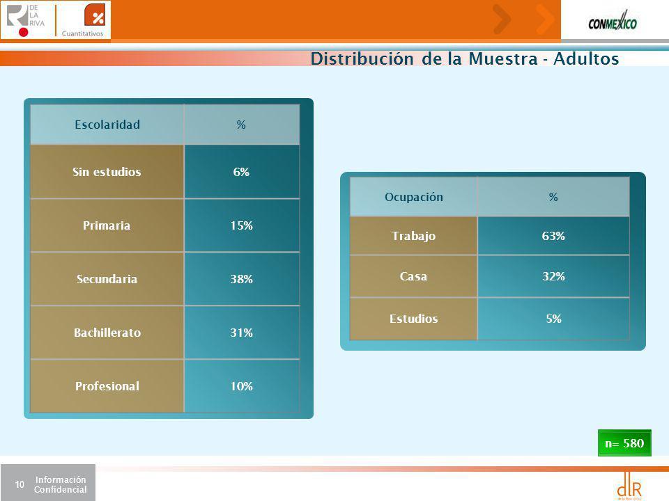 Distribución de la Muestra - Adultos