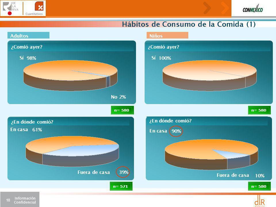 Hábitos de Consumo de la Comida (1)