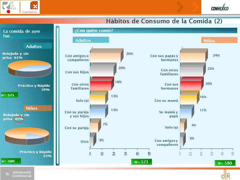 Hábitos de Consumo de la Comida (2)