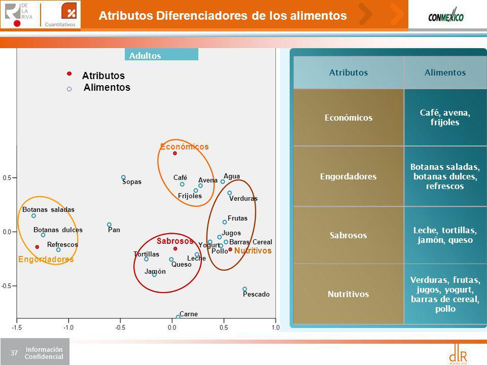 Atributos Diferenciadores de los alimentos