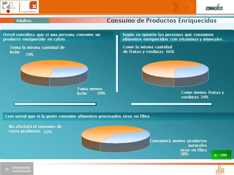 Consumo de Productos Enriquecidos