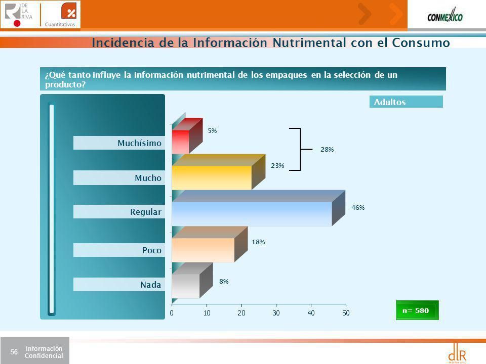 Incidencia de la Información Nutrimental con el Consumo