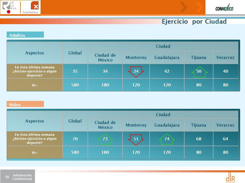 Ejercicio por Ciudad Adultos Aspectos Global Ciudad Ciudad de México