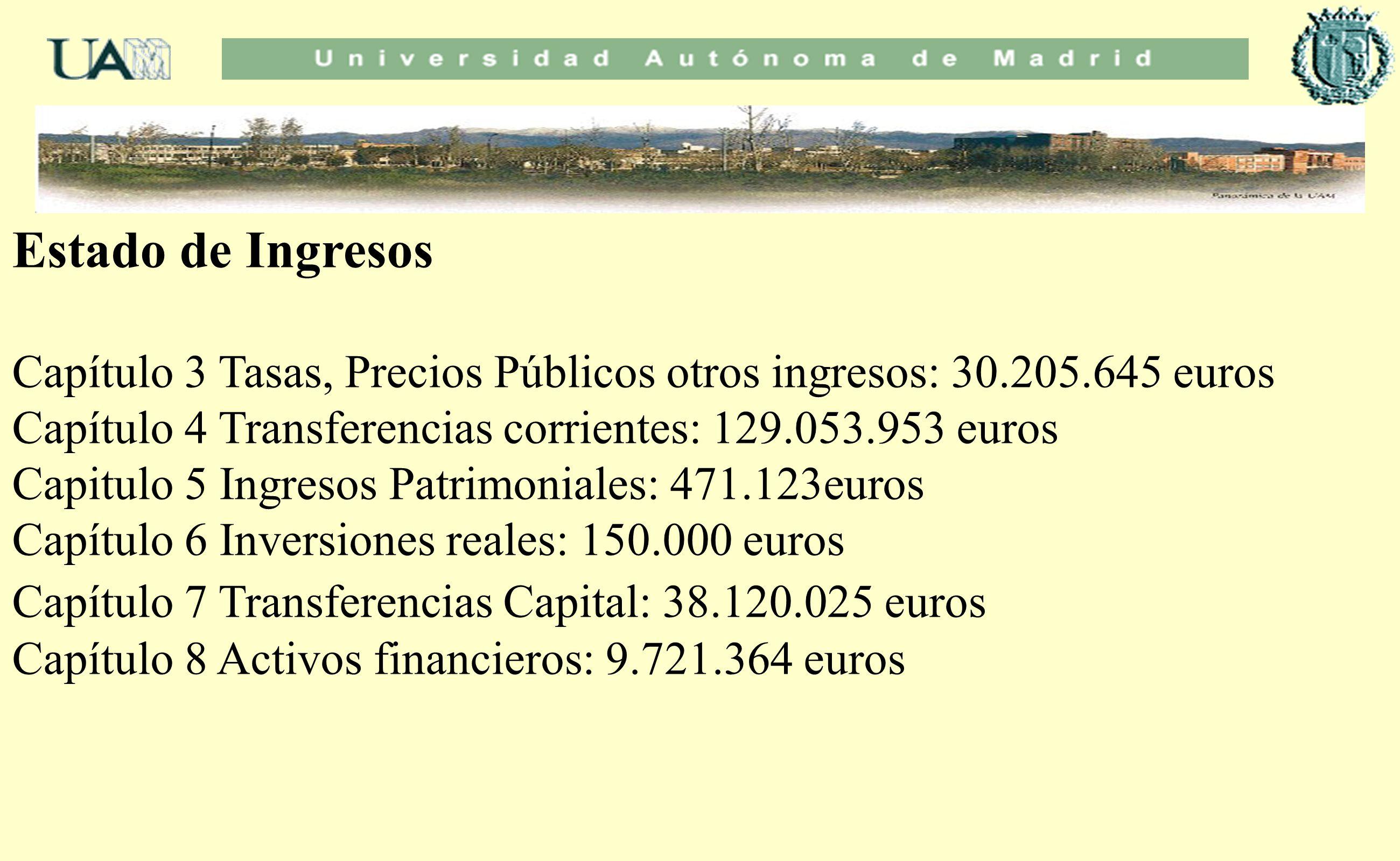 Estado de Ingresos Capítulo 3 Tasas, Precios Públicos otros ingresos: 30.205.645 euros. Capítulo 4 Transferencias corrientes: 129.053.953 euros.