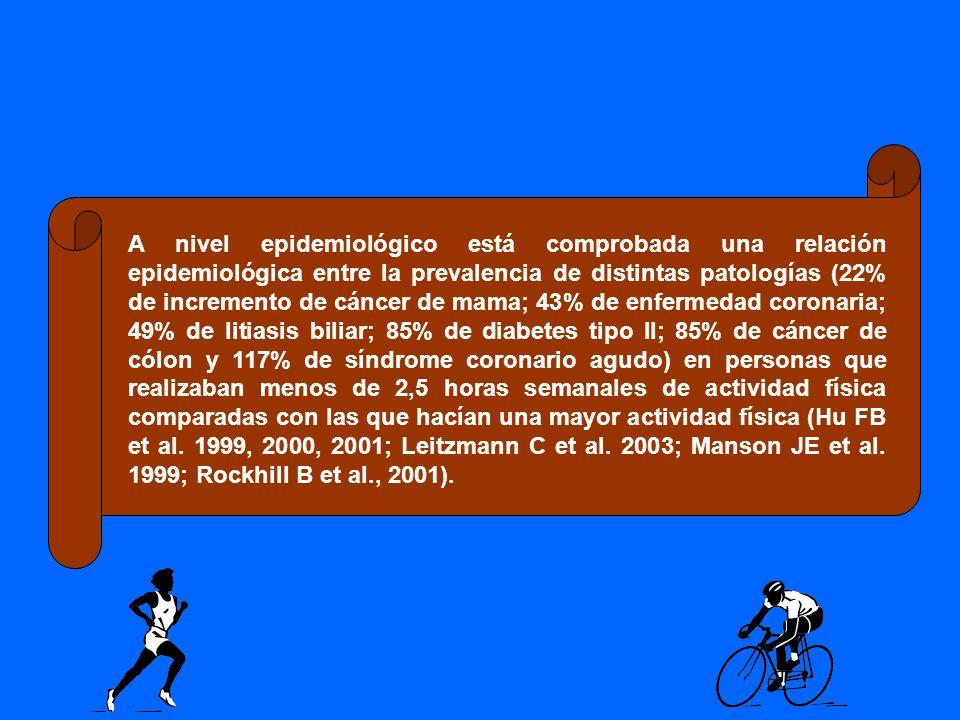 A nivel epidemiológico está comprobada una relación epidemiológica entre la prevalencia de distintas patologías (22% de incremento de cáncer de mama; 43% de enfermedad coronaria; 49% de litiasis biliar; 85% de diabetes tipo II; 85% de cáncer de cólon y 117% de síndrome coronario agudo) en personas que realizaban menos de 2,5 horas semanales de actividad física comparadas con las que hacían una mayor actividad física (Hu FB et al.