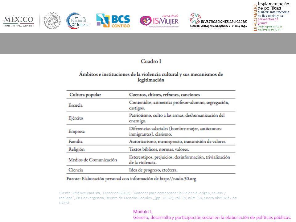 Fuente: Jiménez-Bautista, Francisco (2012), Conocer para comprender la violencia: orígen, causas y realidad , En Convergencia, Revista de Ciencias Sociales _(pp. 13-52), vol. 19, núm. 58, enero-abril, México: UAEM.