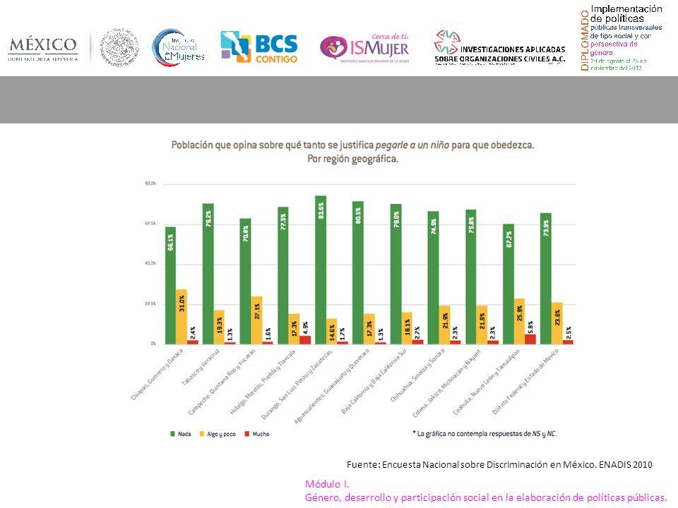 Fuente: Encuesta Nacional sobre Discriminación en México. ENADIS 2010