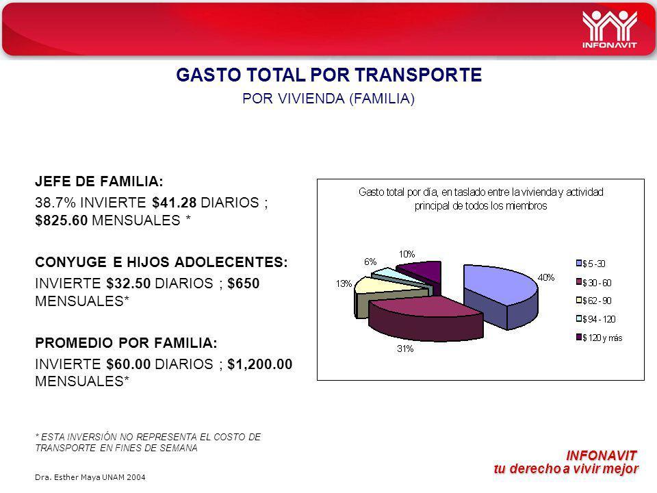 GASTO TOTAL POR TRANSPORTE