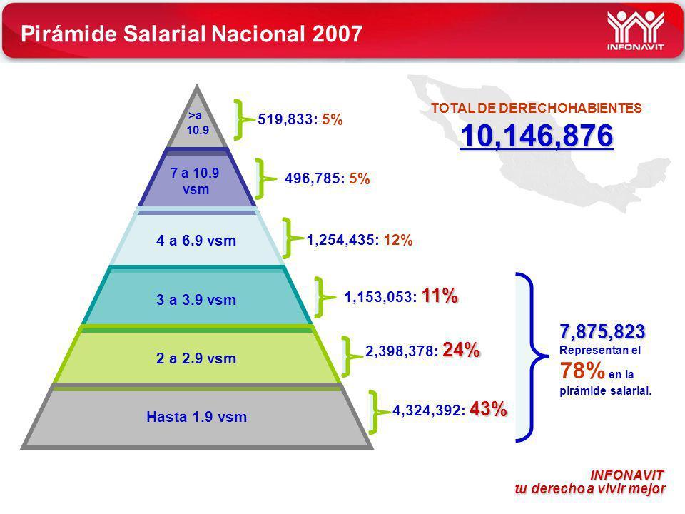 TOTAL DE DERECHOHABIENTES 10,146,876