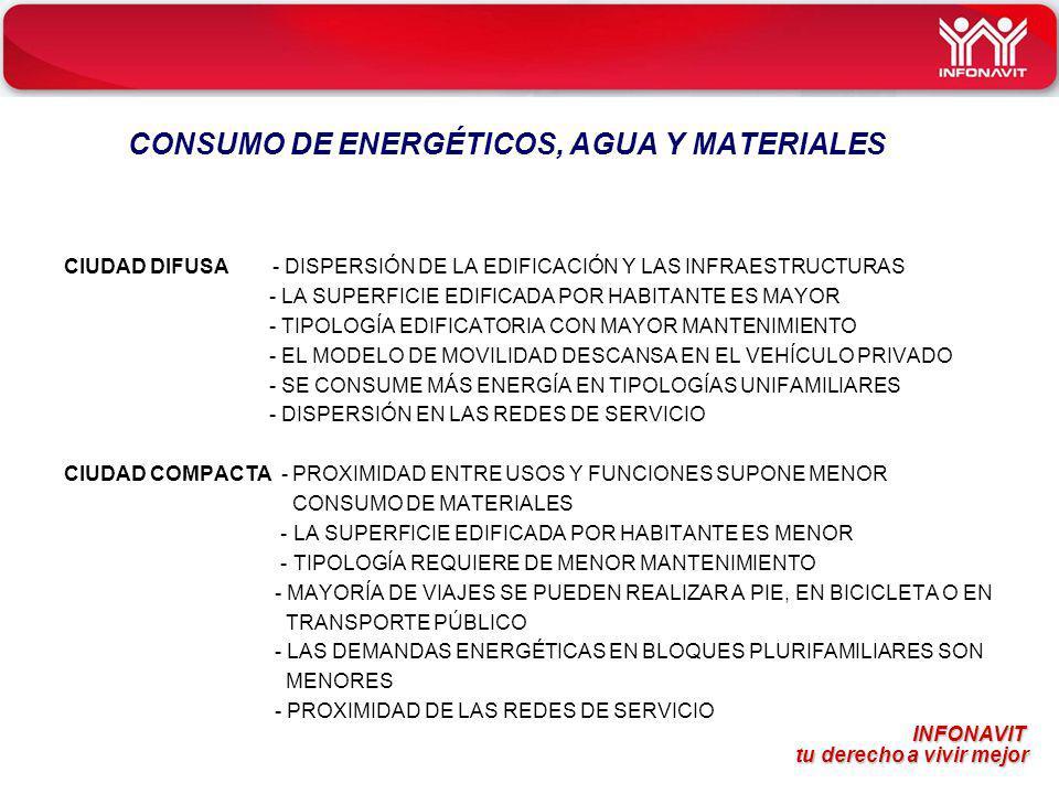 CONSUMO DE ENERGÉTICOS, AGUA Y MATERIALES
