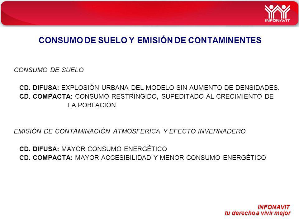 CONSUMO DE SUELO Y EMISIÓN DE CONTAMINENTES