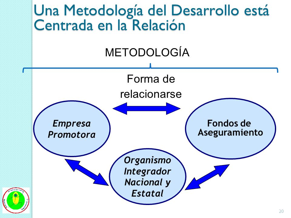 Una Metodología del Desarrollo está Centrada en la Relación